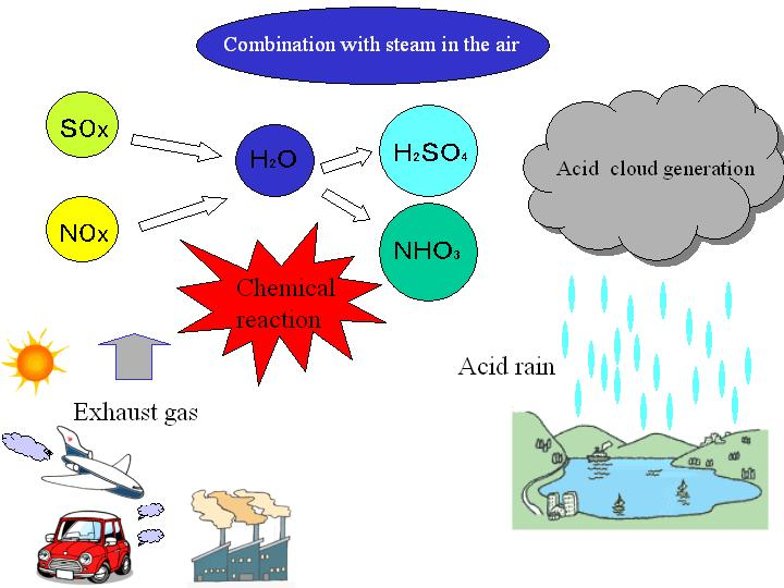 an analysis of acid rain Analysis method for ph and alkalinity  changes in acidity can be caused by atmospheric deposition (acid rain or acid shock from snowmelt), surrounding rock, and.