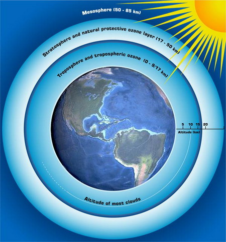 the importance of ozone and the ozone layer Ozone depletion: ozone depletion and atmospheric-modeling studies soon substantiated the importance of their findings as the ozone layer slowly recovers in.